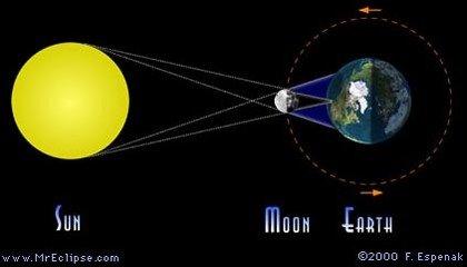2019年天宇将发生5次日月食 我国可见其中3次
