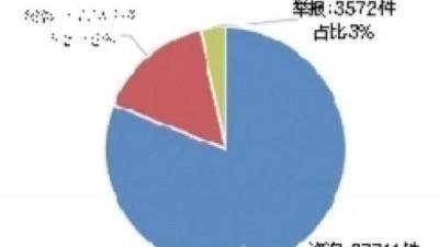 """押金难退、装修公司""""跑路"""" 南宁2018投诉108326件"""