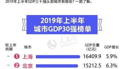 2019上半年城市GDP三十强榜单出炉 有你的家乡吗?