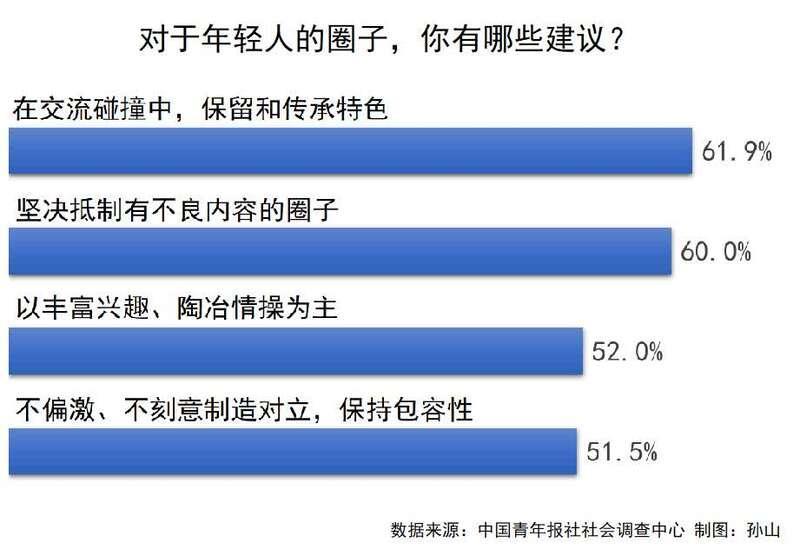 六成受访青年表示坚决抵制有不良内容的圈子