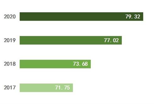 连续四年城市消费满意度综合得分