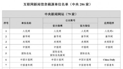最新版《互联网新闻信息稿源单位名单》公布